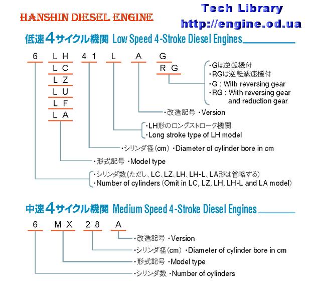 hanshin engine manuals parts catalogs rh engine od ua 1998 Ford F-150 4.6 Engine Ford 4.6 Engine Diagram