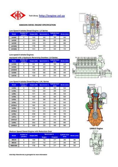 Img on Iveco Marine Diesel Engines
