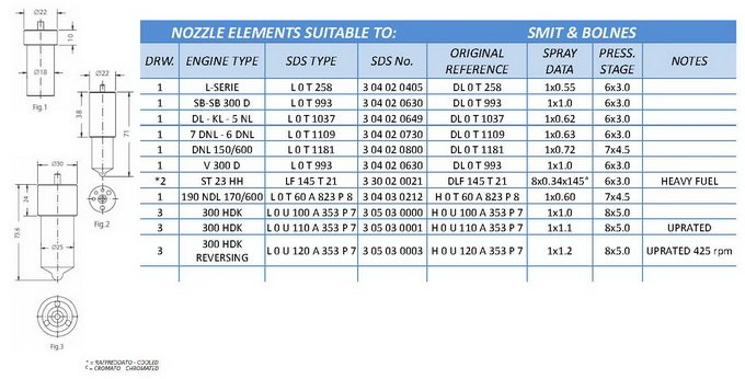 Nozzle elements suitable to Bolnes diesel engines